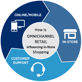 How is Omnichannel Retail influencing your In-Store shopping
